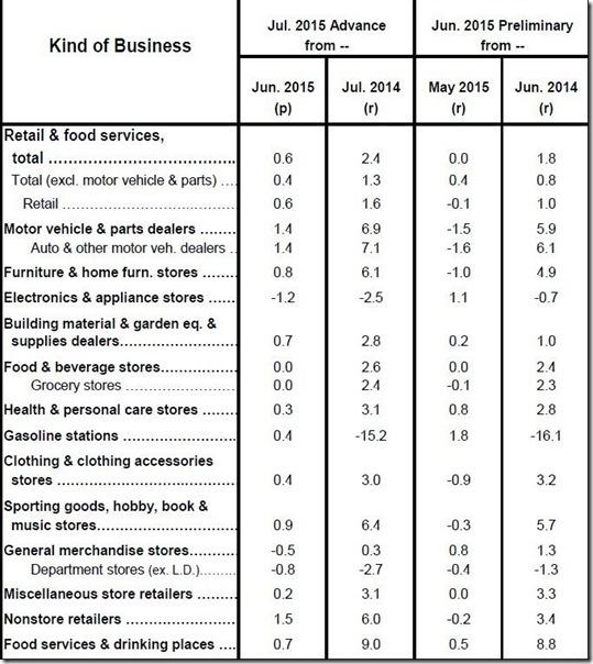 July 2015 retail sales