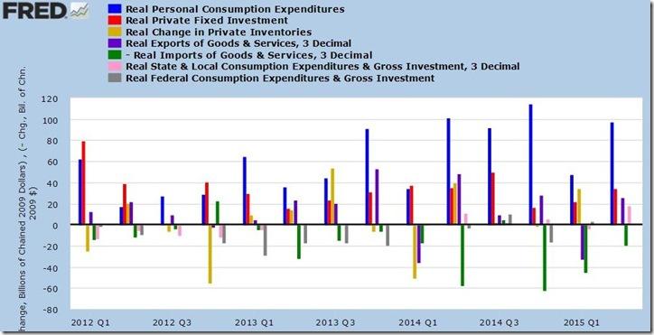 2nd quarter 2015 GDP 3rd estimate