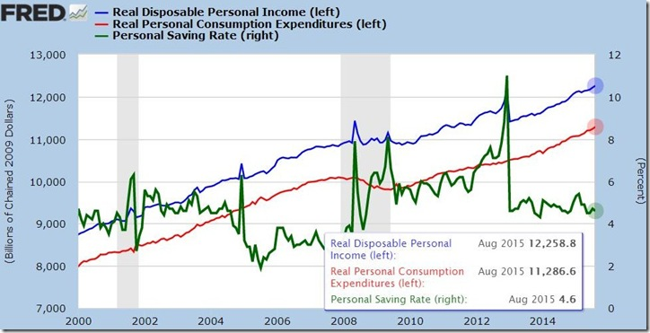 August 2015 income and outlays