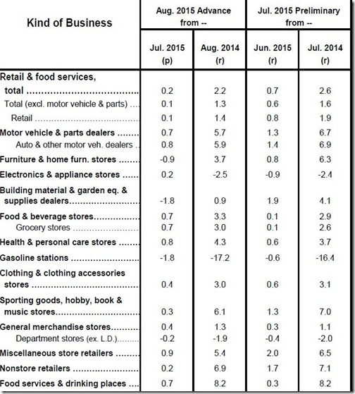 August 2015 retail sales table