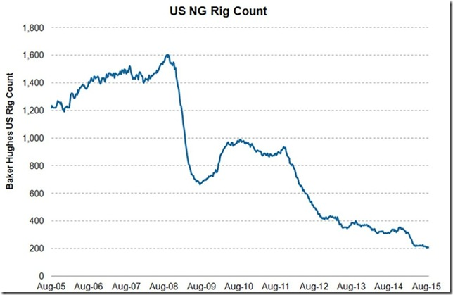 August 28 2015 nat gas rig count