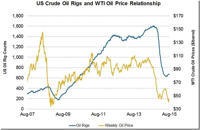 Sept 2 2015 oil rigs and prices