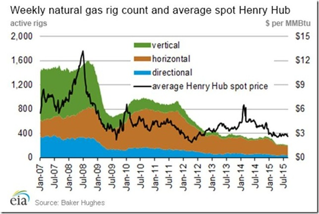 Sept 3 2015 EIA natural gas weekly