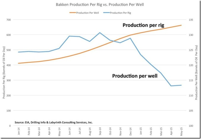 September 11 2015 production.per rig, production per well