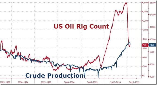 September 11 2015 rig count vs production