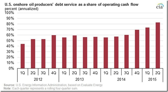 September 18 2015 oil co debt service as percentage of cash flow