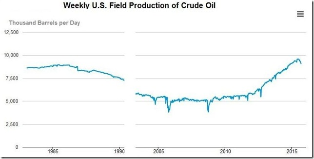 September 26 2015 EIA weekly production of crude