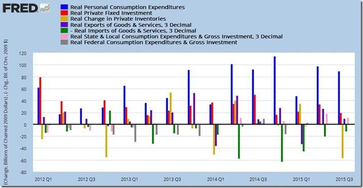 3rd quarter 2015 advance GDP