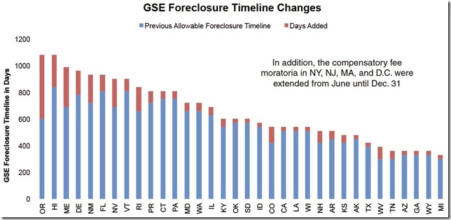 August 2015 LPS GSE foreclosure timelines