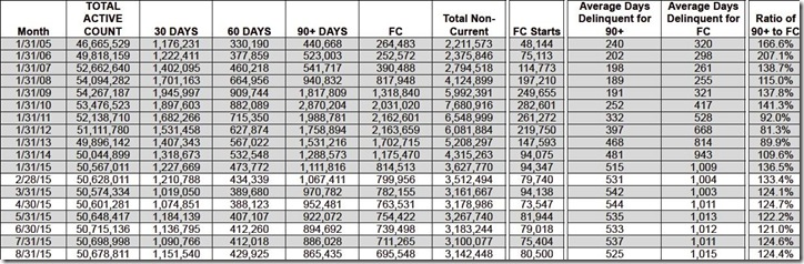 August 2015 LPS loan counts days delinquent table