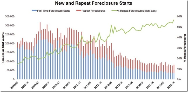 August 2015 LPS new and repeat foreclosure starts