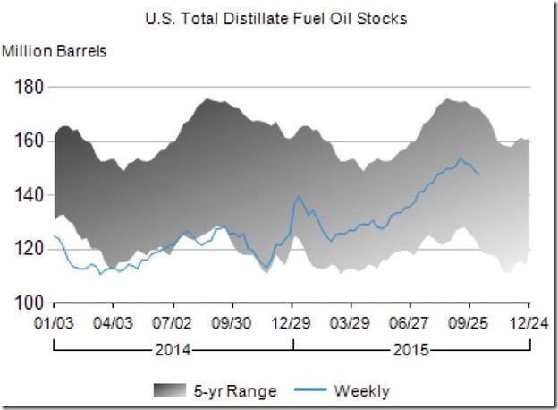 October 2015 distillate stocks as of Oct 9