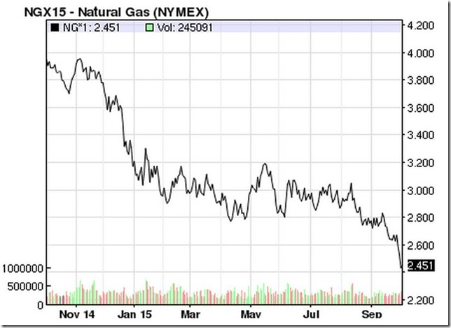 October 3 2015 natural gas contract price