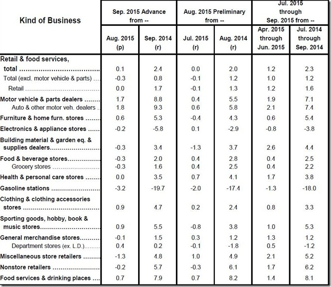 September 2015 retail sales table