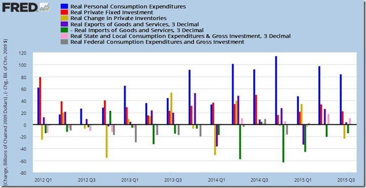 3rd quarter 2015 GDP 2nd estimate