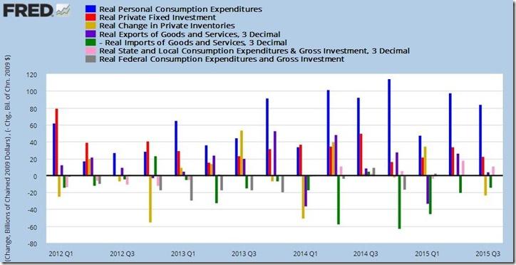 3rd quarter 2015 GDP 2nd estimate