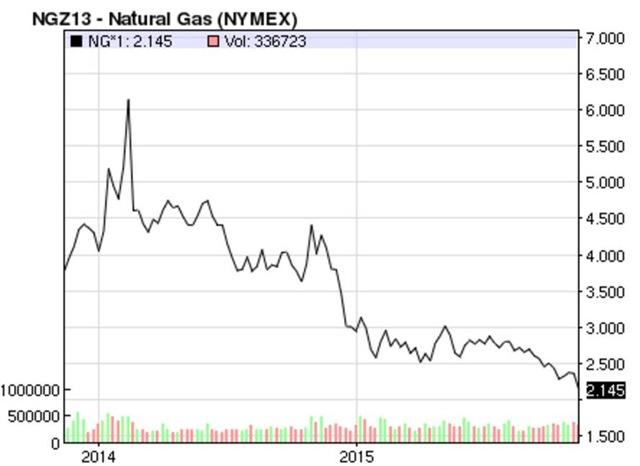 Mcfs Natural Gas