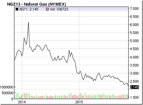 November 21 2015 natural gas prices