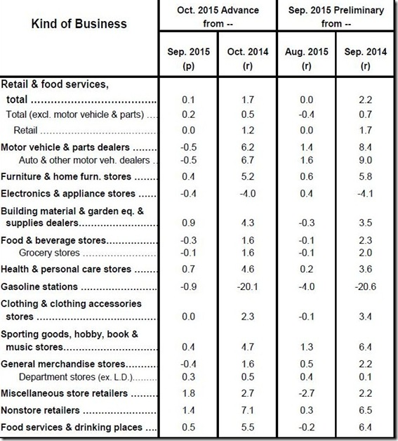 October 2015 retail sales table