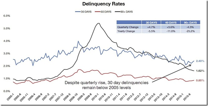 September 2015 LPS delinquency rates