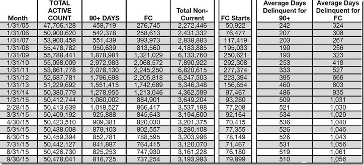 September 2015 LPS loan counts and days delinquent