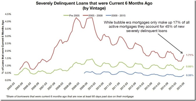 September 2015 LPS seriously delinquent loans by vintage