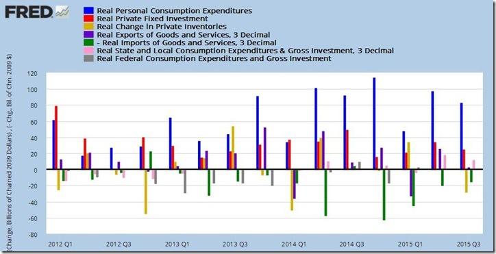 3rd quarter 2015 GDP 3rd estimate