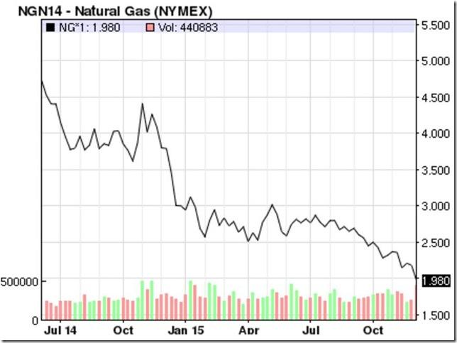 December 11 2015 natural gas