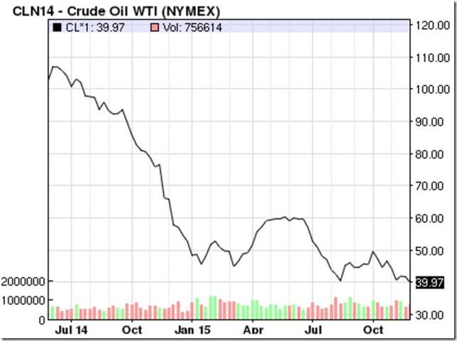 December 5 2015 oil prices