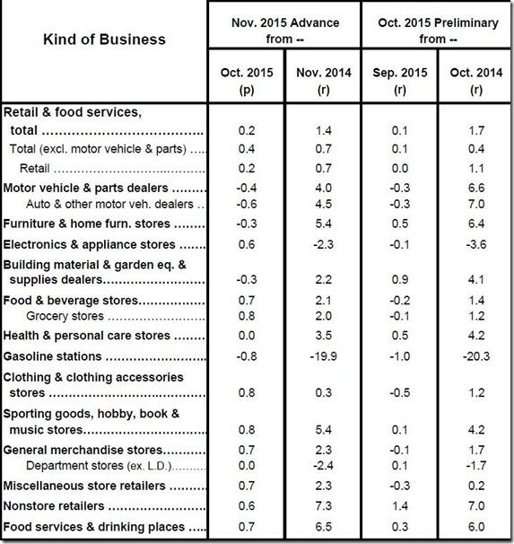 November 2015 retail sales table