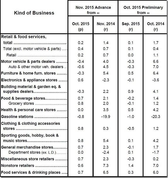 November 2015 retail sales table