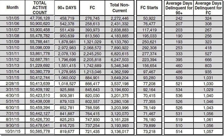 October 2015 LPS loan counts and days delinquent