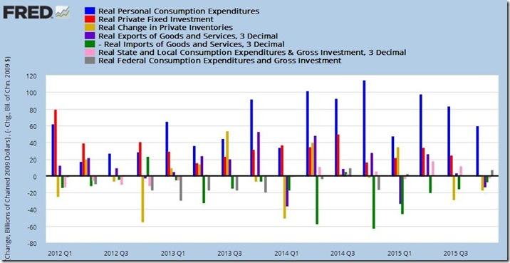 4th quarter 2015 advance GDP