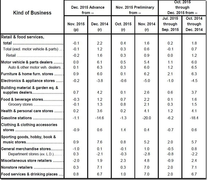 December 2015 retail sales table