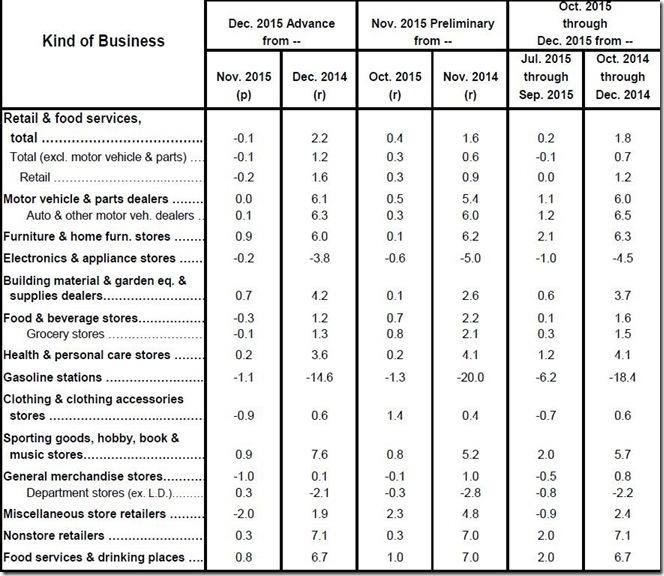 December 2015 retail sales table
