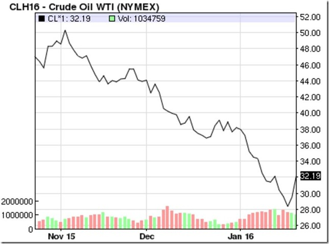 January 23 2016 oil prices