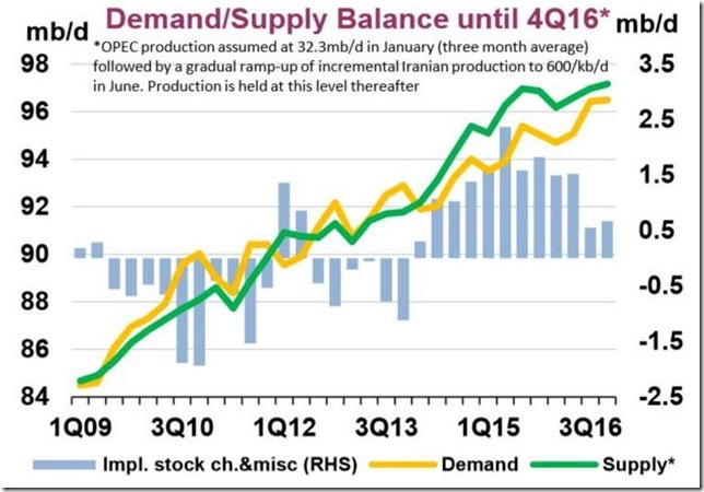January 23 2016 oil supply and demand