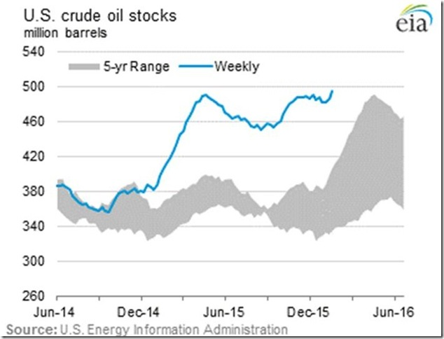 January 29 2016 crude oil inventories