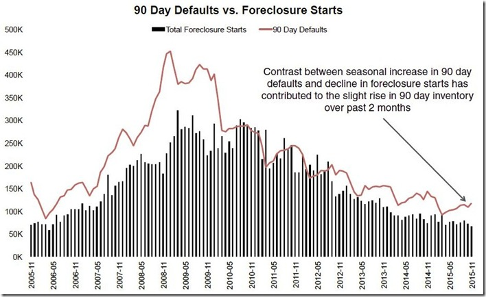November 2015 LPS 90 day delinquent vs foreclosure starts