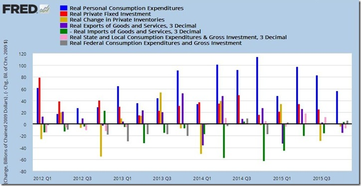 4th quarter 2015 GDP 2nd estimate