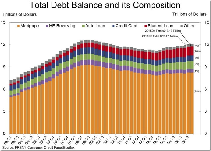 4th quarter 2015 household credit