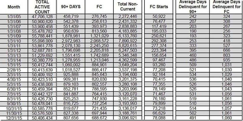 December 2015 LPS loan counts and days delinquent table