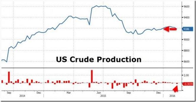 February 13 2016 crude production
