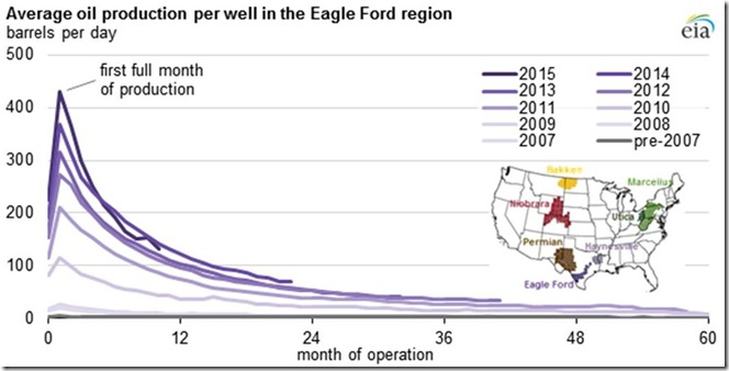 February 16 2016 Eagle Ford production by month