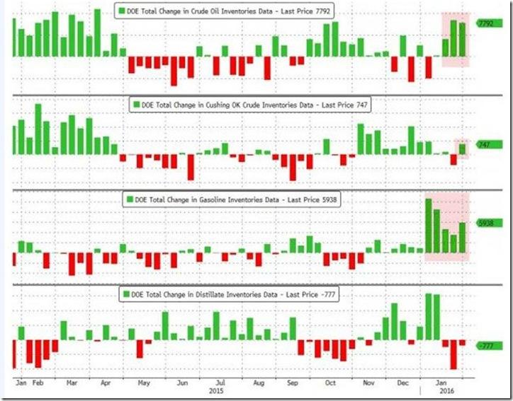 February 3 2016 oil and products inventories