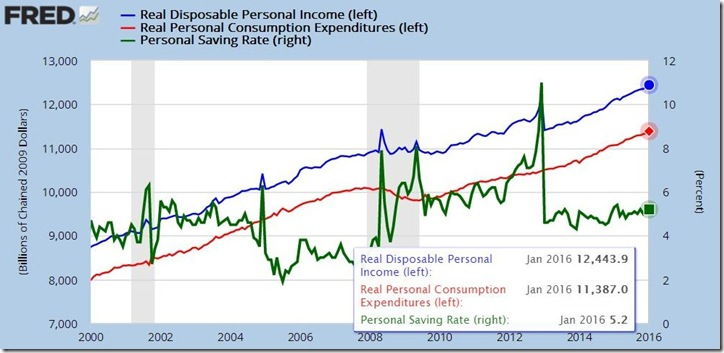 January 2016 income and outlays