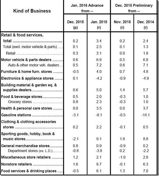 January 2016 retail sales