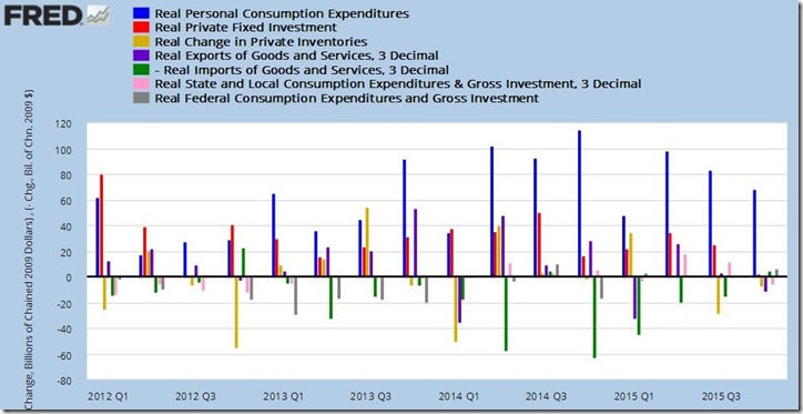 4th quarter 2015 GDP 3rd estimate
