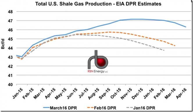 March 10 2016 shale gas production revisions