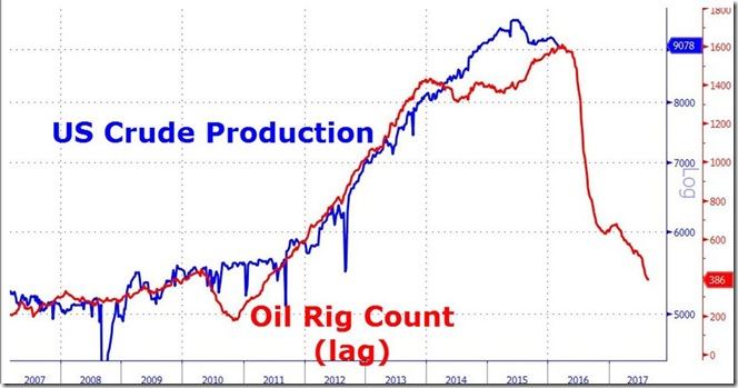 March 11 2016 oil rig count vs output
